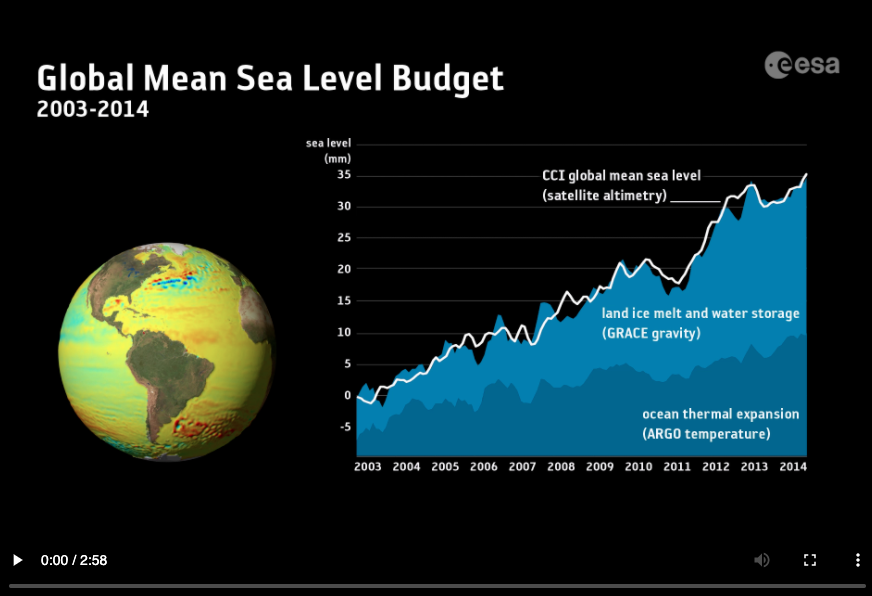 ESA Contributors to sea level rise